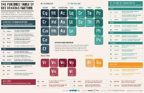 Periodic Table of SEO Ranking Factors