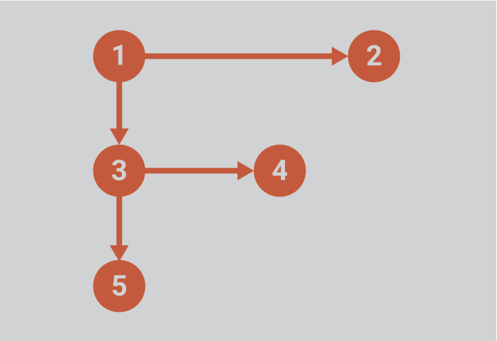 F-shaped Scan Pattern