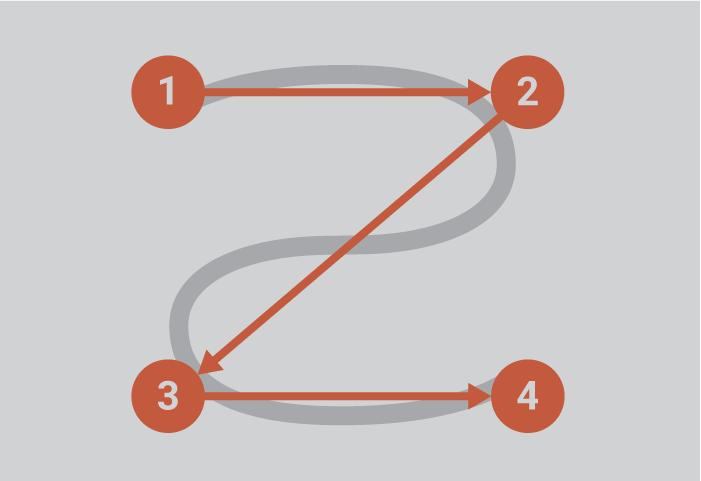 Z-shaped Scan Pattern